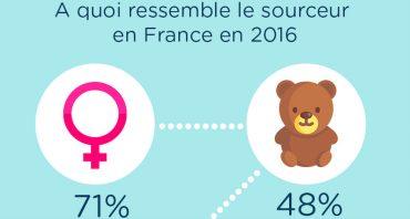 Étude sourcing 2016 en France : quelles pratiques pour les sourceurs ?