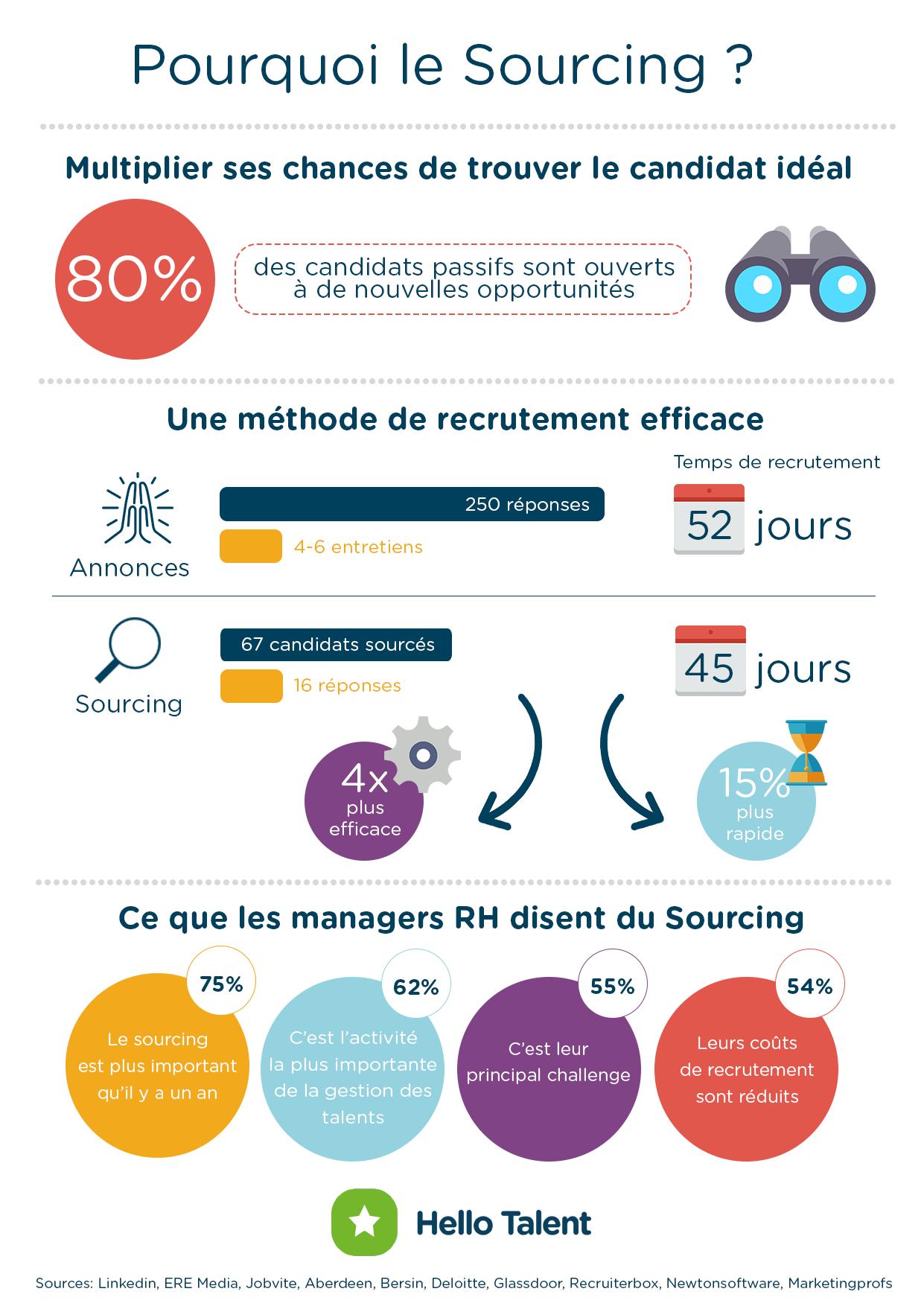 Pourquoi le sourcing recrutement- Infographie Hello Talent