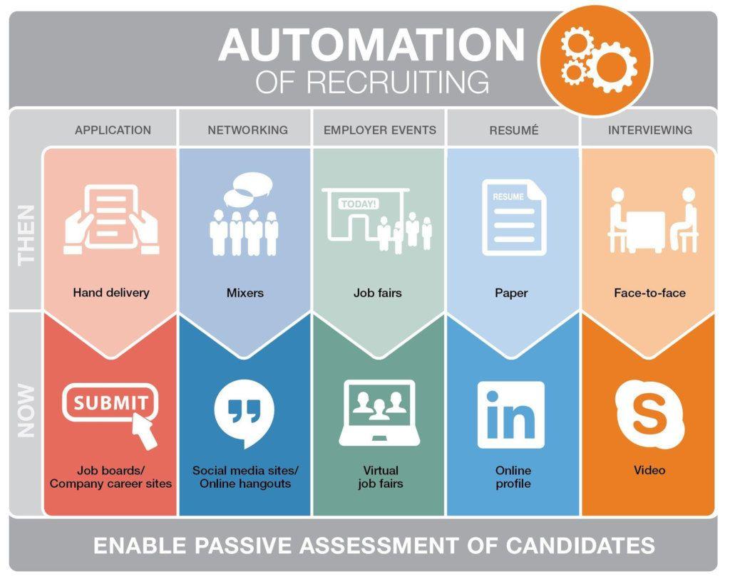 automatisation du recrutement tendances
