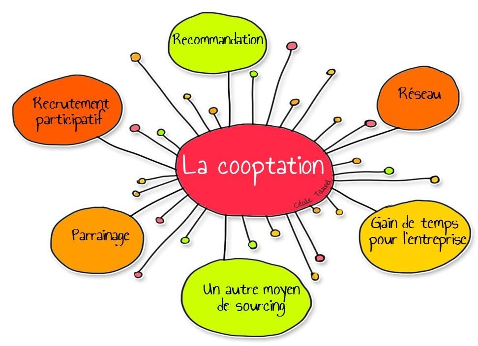 cooptation recrutement