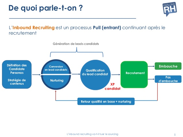 le sourcing marketing growth hacking